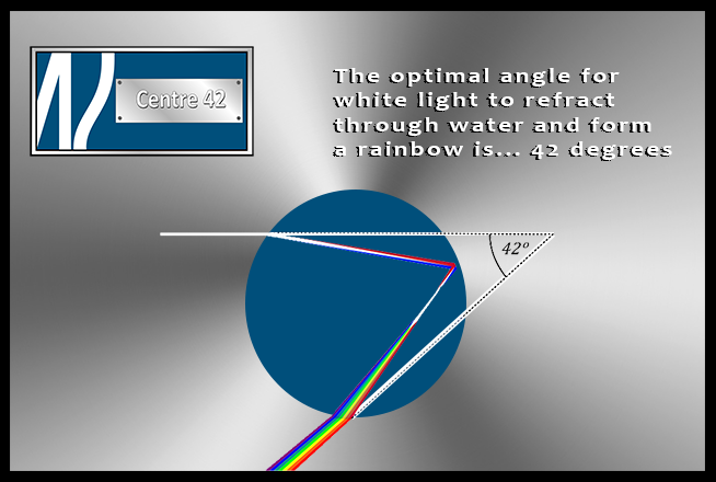 The optimal angle for white light to refract through water and form a rainbow is ... 42 degrees